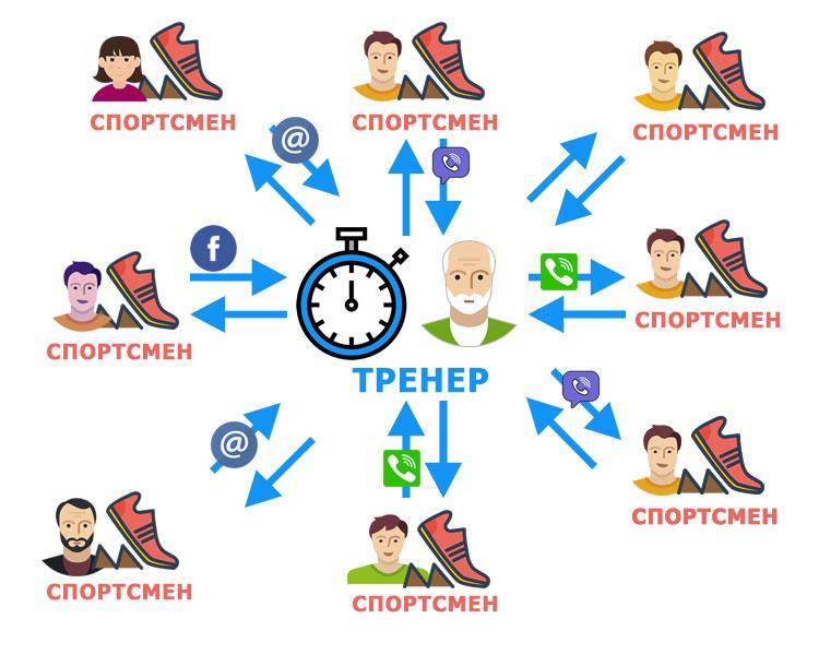 Coach - sportsman diagram